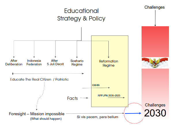 Educational Strategy and Policy